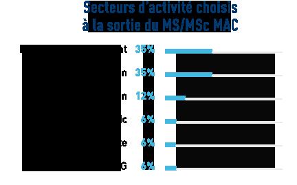 stats_activités_chiffres_post_MAC