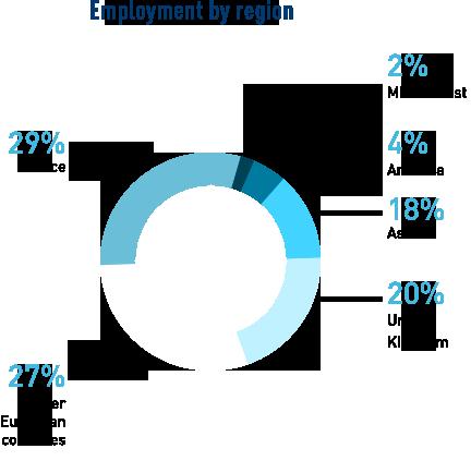stats_job-locations_MFE