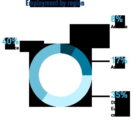 stats_job-locations_MKG