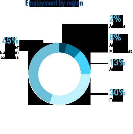 stats_job-locations_STRAT