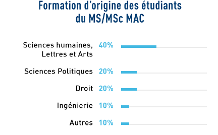 stats_origines-chiffre_MAC
