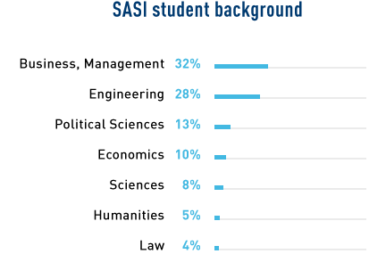 stats_origines-chiffre_SASI