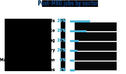 stats_post-jobs-chiffre_MKG