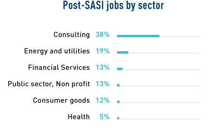 stats_post-jobs-chiffre_SASI