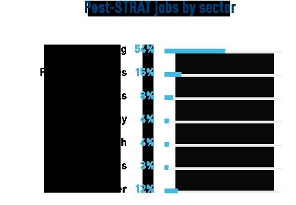stats_post-jobs-chiffre_STRAT
