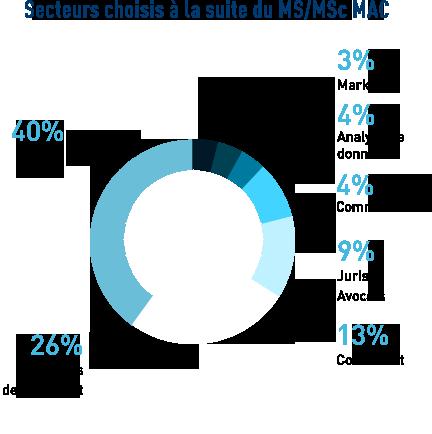 stats_secteurs_post_MAC