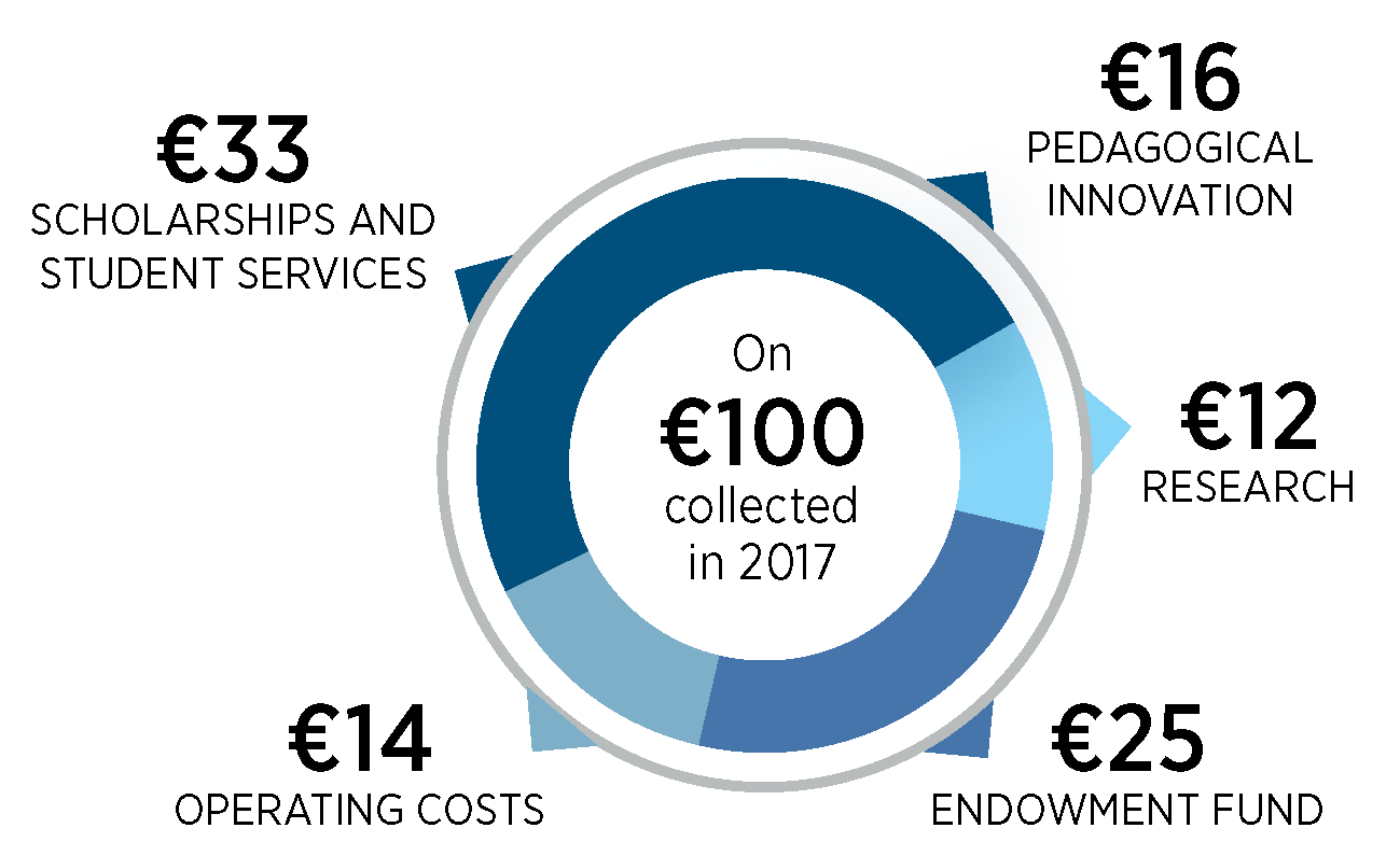 what were €100 used for by the HEC Foundation in 2017