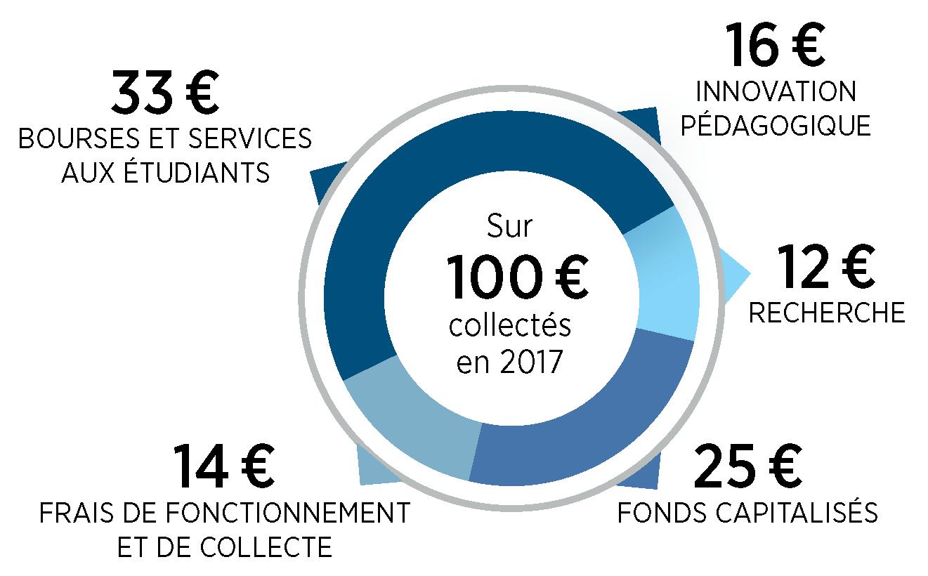 a quoi a servi un don de 100€ à la Fondation HEC en 2017