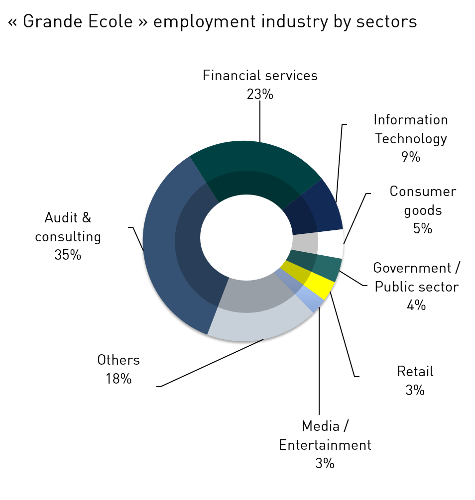 HEC Paris - Recruiters - Infographics Infographie - Grande Ecole Employment Industry by Main sectors - 2018