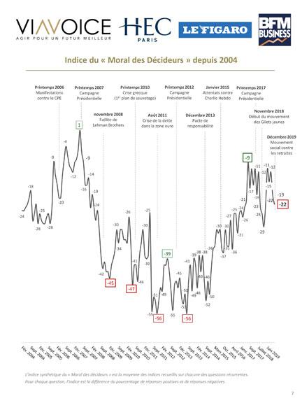 Le Barometre des Decideurs - Viavoice, HEC Paris, Le Figaro, BFMBusiness - Indice Moral depuis2004 - Janvier 2020