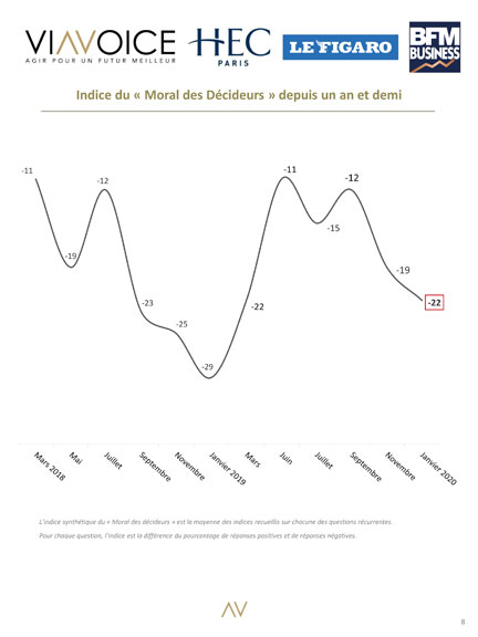 Le Barometre des Decideurs - Viavoice, HEC Paris, Le Figaro, BFMBusiness - Indice Moral année - Janvier 2020
