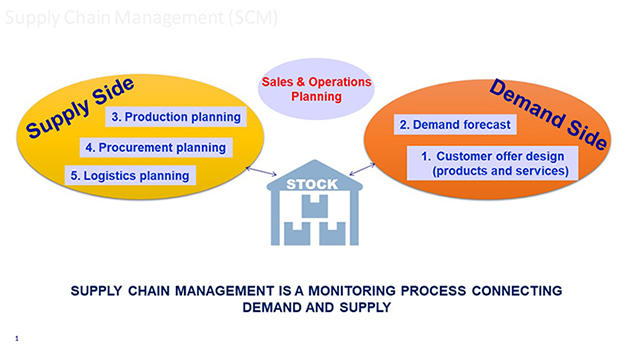 Supply Chain Management A Critical Role In The New Normal That Is