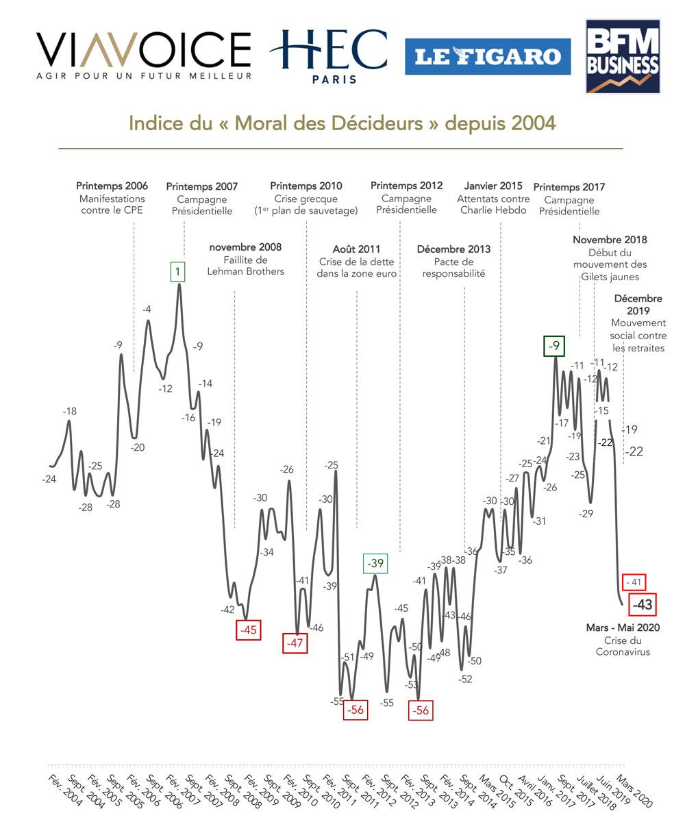 Baromètre des décideurs Viavoice – HEC Paris pour Le Figaro et BFM Business - Indice moral depuis 2004 - Mai 2020