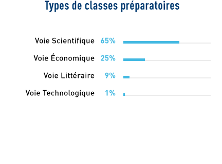 Types de classes