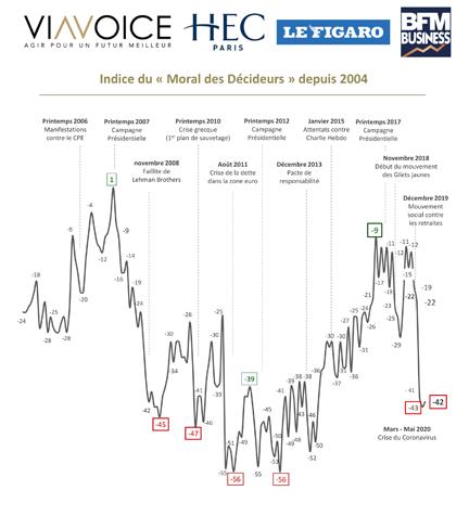 Baromètre des décideurs Viavoice – HEC Paris pour Le Figaro et BFM Business - Indice moral depuis 2004 - Juillet 2020