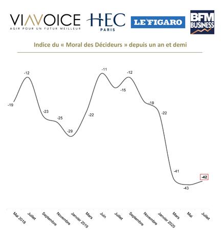 Baromètre des décideurs Viavoice – HEC Paris pour Le Figaro et BFM Business - Mai 2020