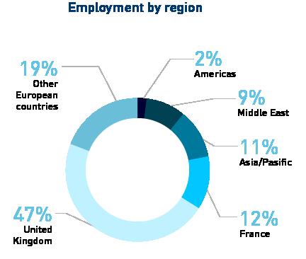 MIF_employement-by-region_2020_0