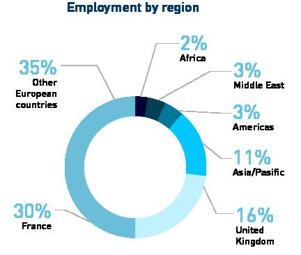 MiM employment by region