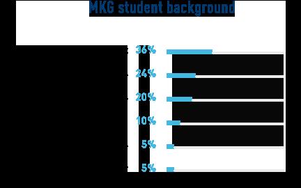 MKG_student_background_2020