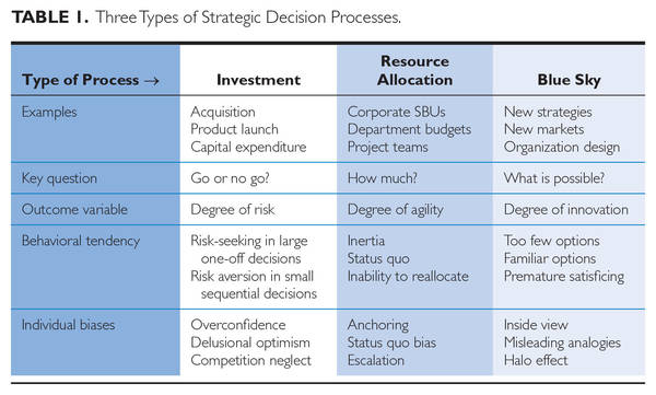 3 types of strategic decision processes - Sibony HEC Paris