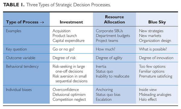 3 types of strategic decision processes - Sibony HEC Paris