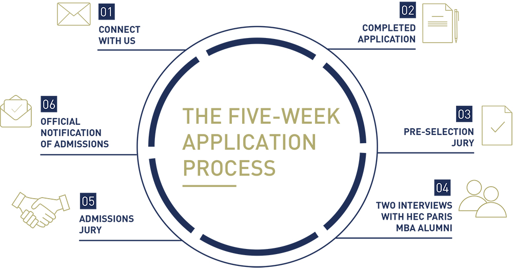 Our admissions process is a five-week process
