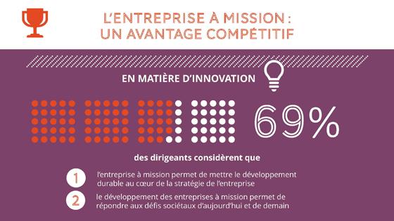 """Enquête sur les """"Entreprises à Mission"""", Prophyl, Society & Organizations Center HEC Paris et Viavoice - Février 2018"""