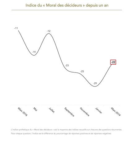 Baromètre des décideurs Viavoice pour HEC Paris, Le Figaro et BFM Business - Indice 2018-2019 - Mars 2019