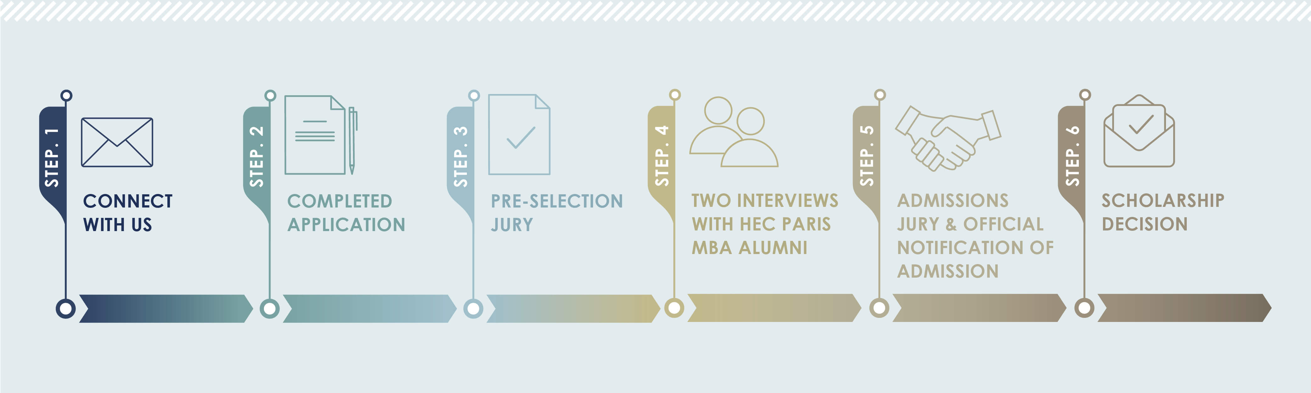 The HEC Paris MBA is proud to have a 5-week application process