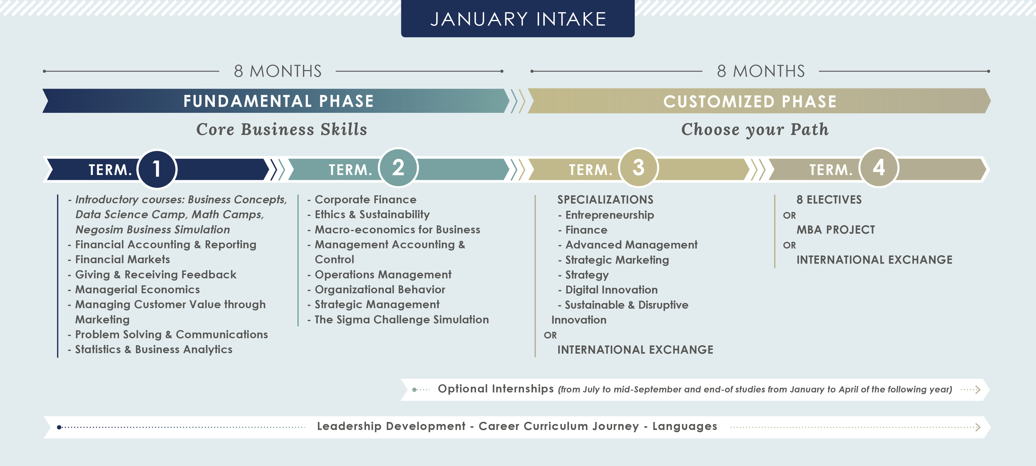 The class schema for our January intakes