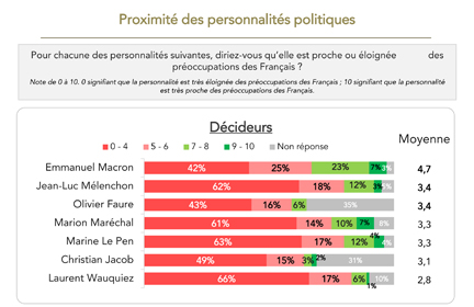 Moral politique - cadres - Baromètres des décideurs - Viavoice, HEC Paris, Le Figaro, BFM Business,- Juillet 2019