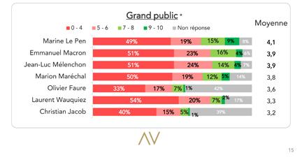 Moral politique - grand public - Baromètres des décideurs - Viavoice, HEC Paris, Le Figaro, BFM Business,- Juillet 2019