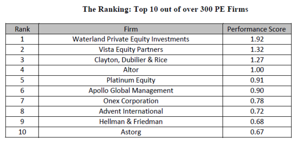 Private Equity Ranking 2016 - top 10