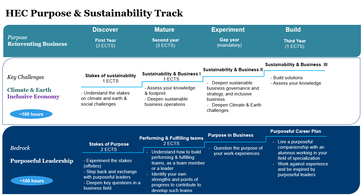 Purpose and Sustainability track