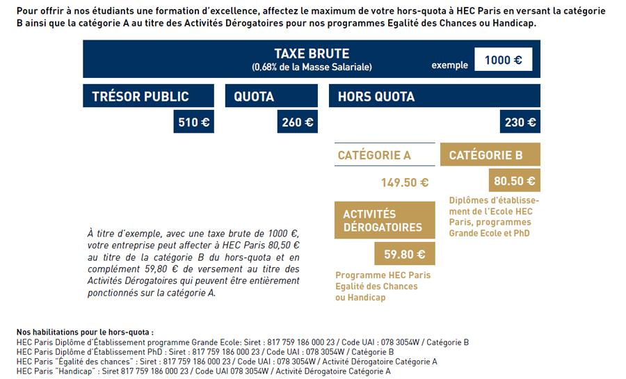 Taxe apprentissage HEC Paris - Tableau - 2019