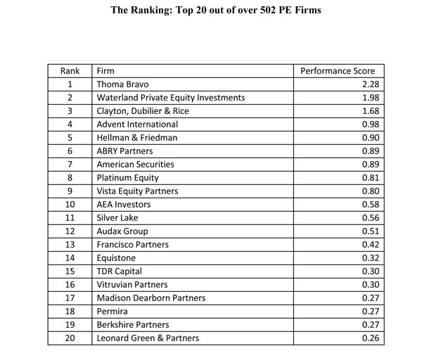 HEC Paris - Dow Jones Private Equity Preformance Ranking 2018