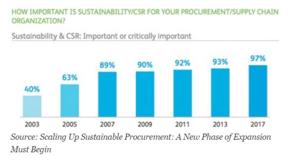 sustainable procurement barometre - Bruel