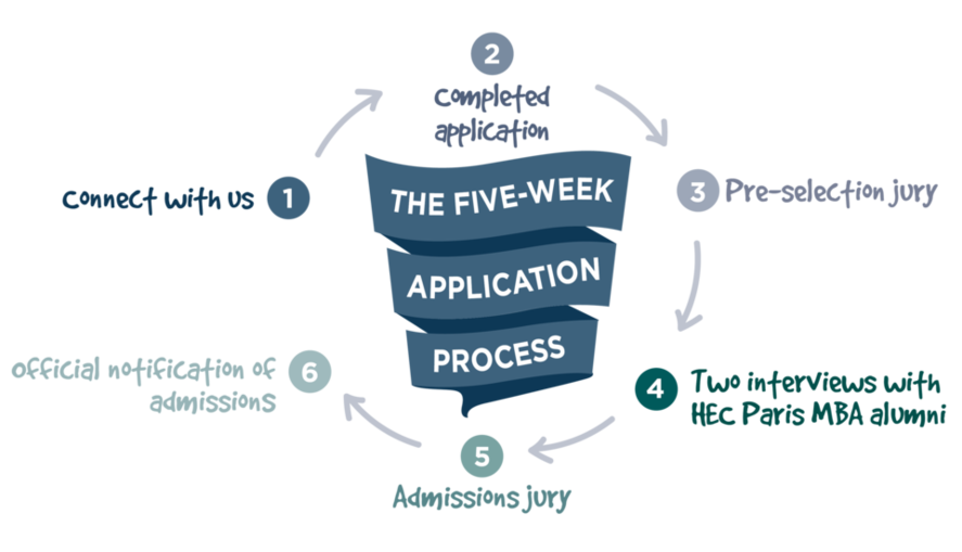 MBA Application cycle