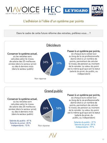 Le Baromètre des Décideurs. Viavoice HEC Le Figaro BFM Business_Reformes retraites_1