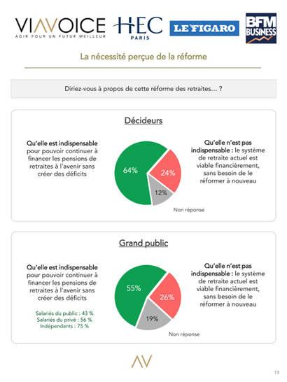 Le Baromètre des Décideurs. Viavoice HEC Le Figaro BFM Business_Reformes retraites_2