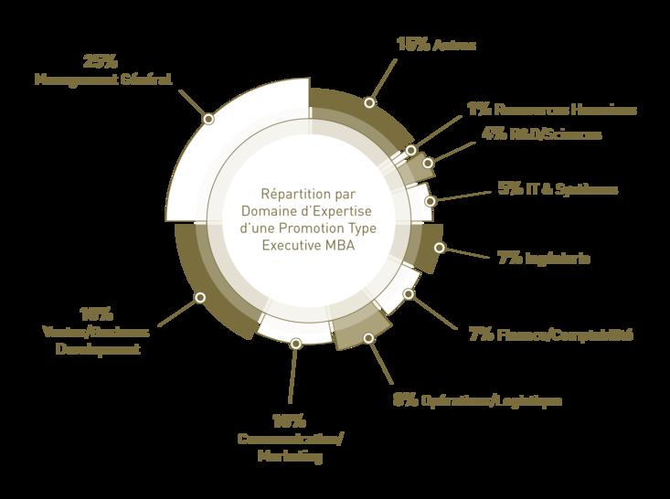 MBA graph