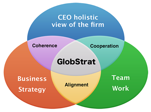 globstrat strategy