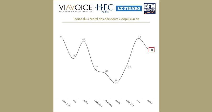 Baromètre des Décideurs Viavoice, HEC Paris, Le Figaro et BFM Business de juillet 2019