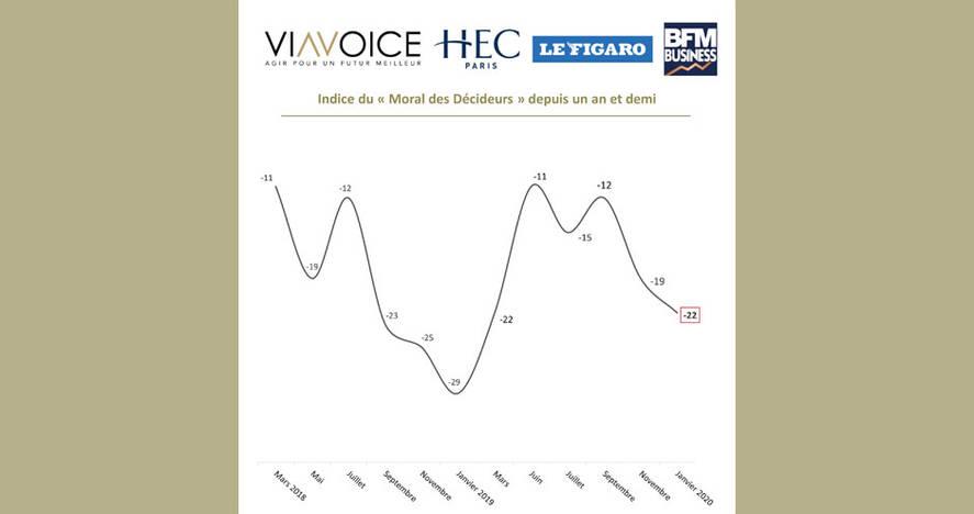 Baromètre des décideurs Viavoice, HEC Paris, Le Figaro, BFM Business - Janvier 2020