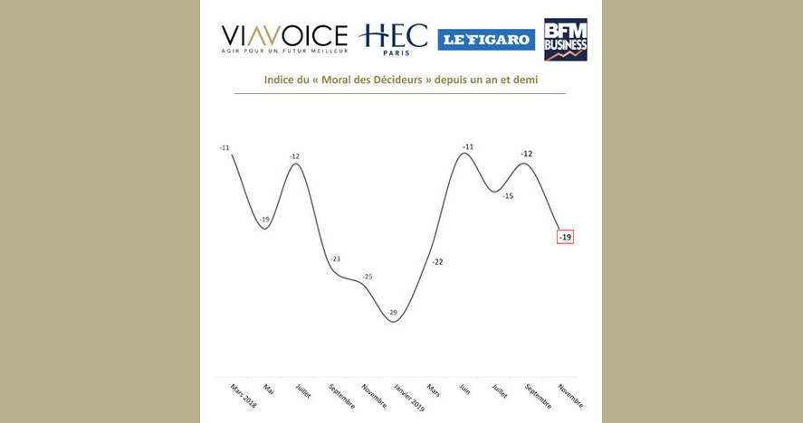 Baromètre des décideurs Viavoice, HEC Paris, Le Figaro, BFM Business - Décembre 2019