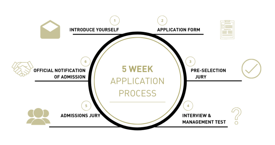 5 week application process EMBA