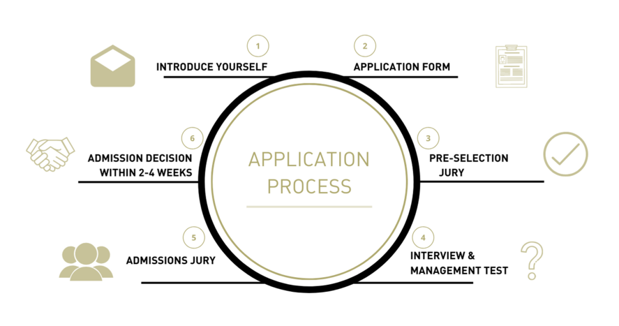 EMBA application process
