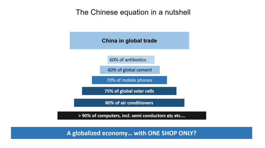Chinese offer in the world market