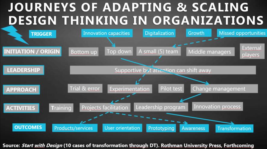 design thinking implementation path - Sihem Jouini