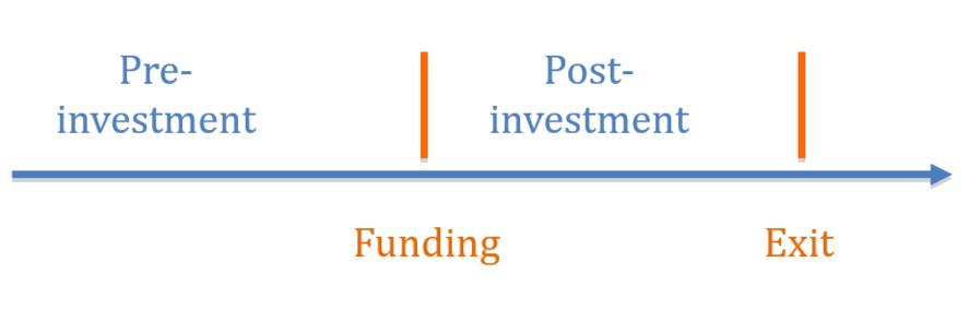graph investment - Helene Loning